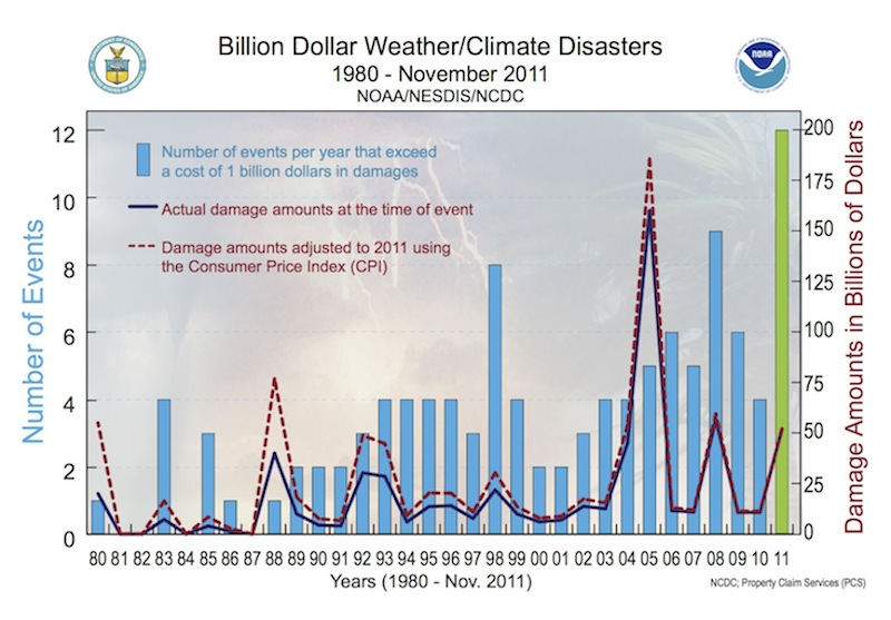 2011 disasters