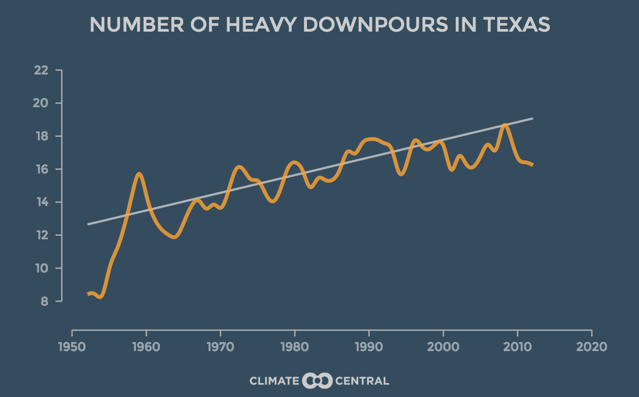 ClimateCentral-WhenItRainItPours-TexasTrend (1)