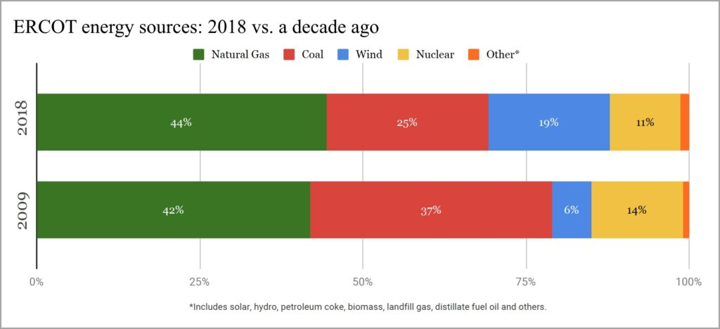 ERCOT energy sources 2018 versus a decade ago