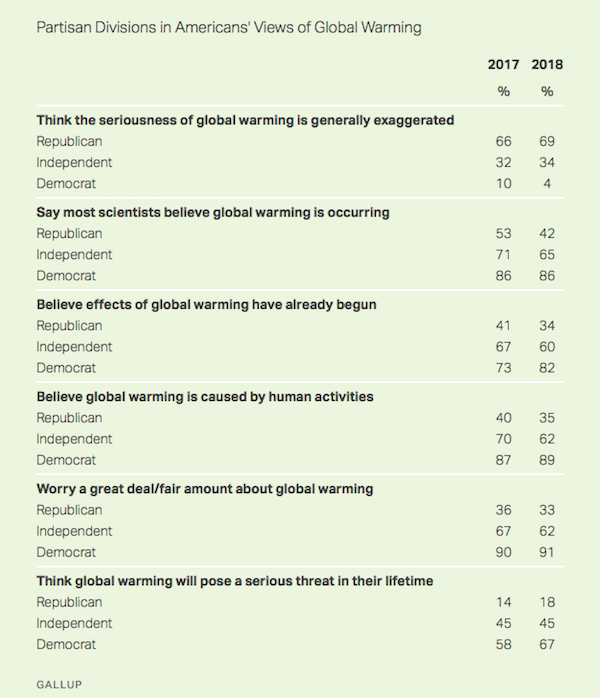 Gallup responses 17/18