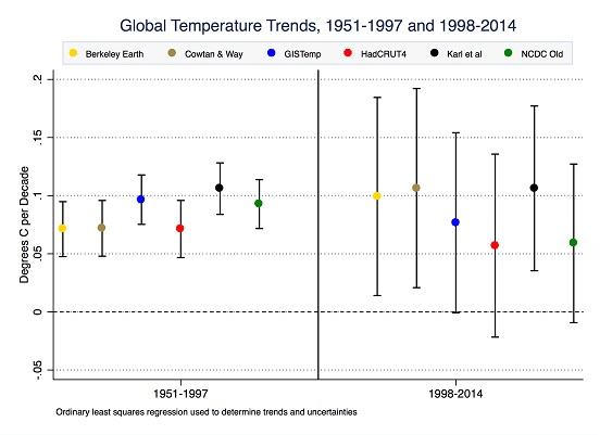 Global_temperature_trends
