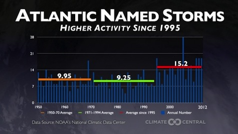 Climate Central