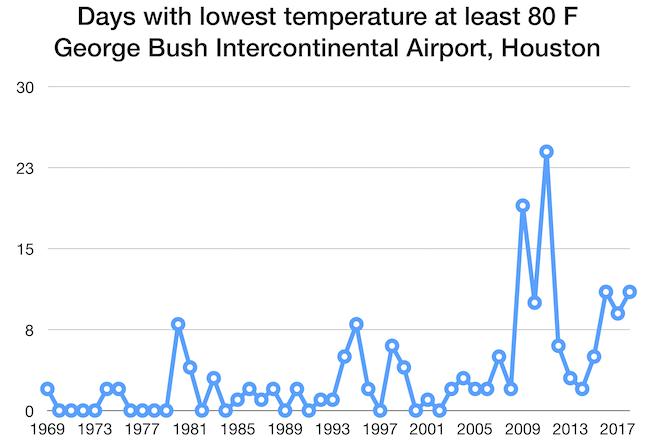 Bush Airport