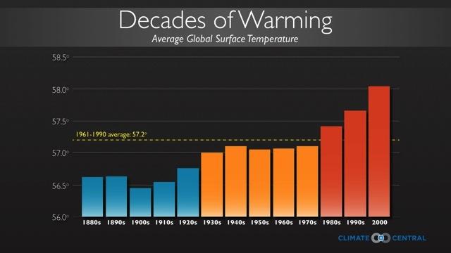 IPCC WG1 report, 2013