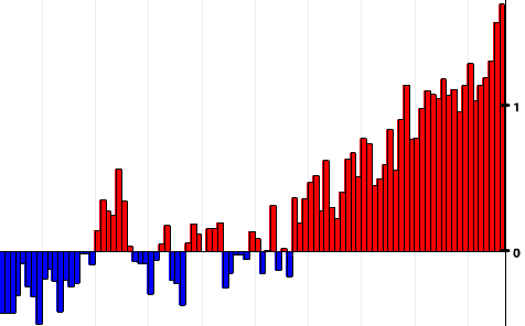 Detail of NOAA chart depicting January-November differences from the 20th century average. See full chart below.