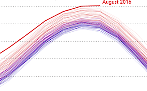 Warming through Aug 2015