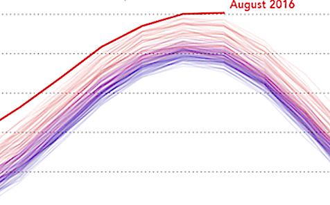 Warming through Aug 2015