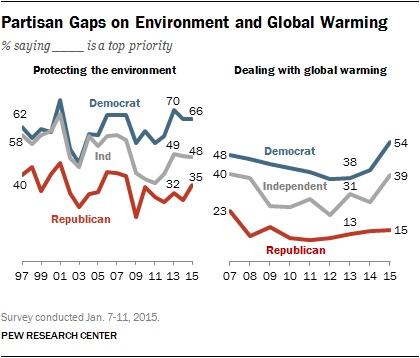 January 2015 poll