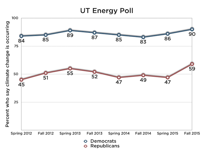 UT Poll party chart