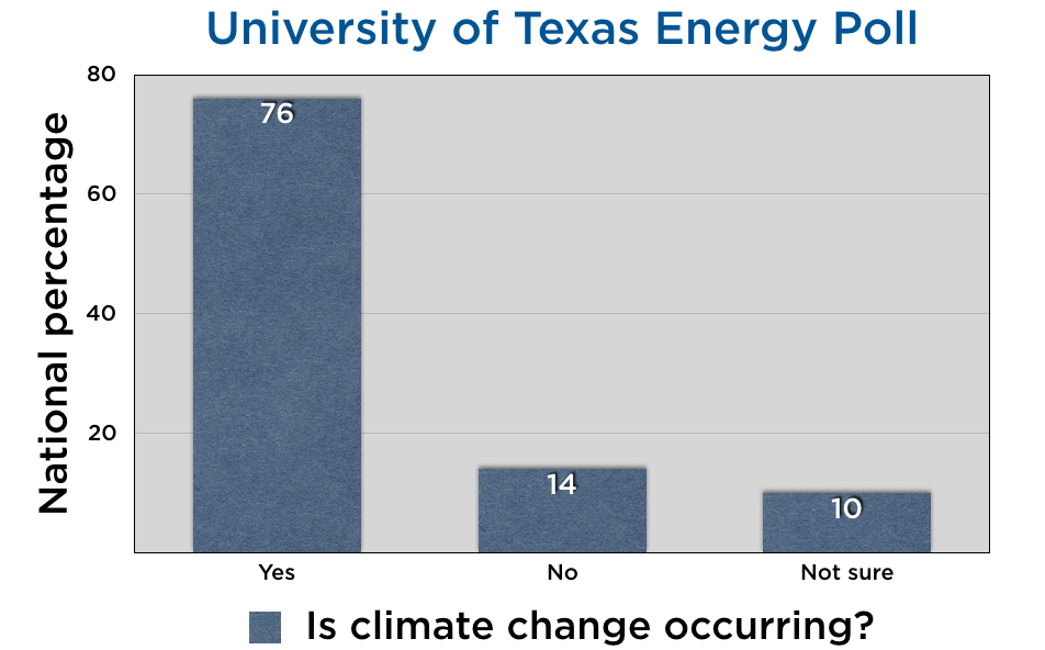 Is climate changing?