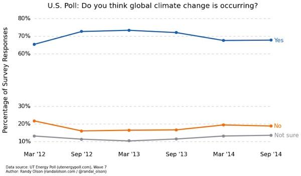 UT poll, Sept. 2104